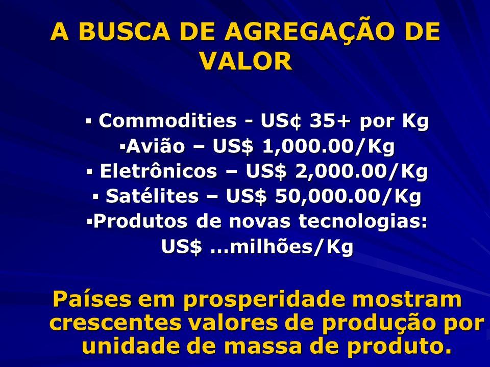 A BUSCA DE AGREGAÇÃO DE VALOR Commodities - US¢ 35+ por Kg Commodities - US¢ 35+ por Kg Avião – US$ 1,000.00/Kg Eletrônicos – US$ 2,000.00/Kg Eletrônicos – US$ 2,000.00/Kg Satélites – US$ 50,000.00/Kg Satélites – US$ 50,000.00/Kg Produtos de novas tecnologias: US$ …milhões/Kg Países em prosperidade mostram crescentes valores de produção por unidade de massa de produto.