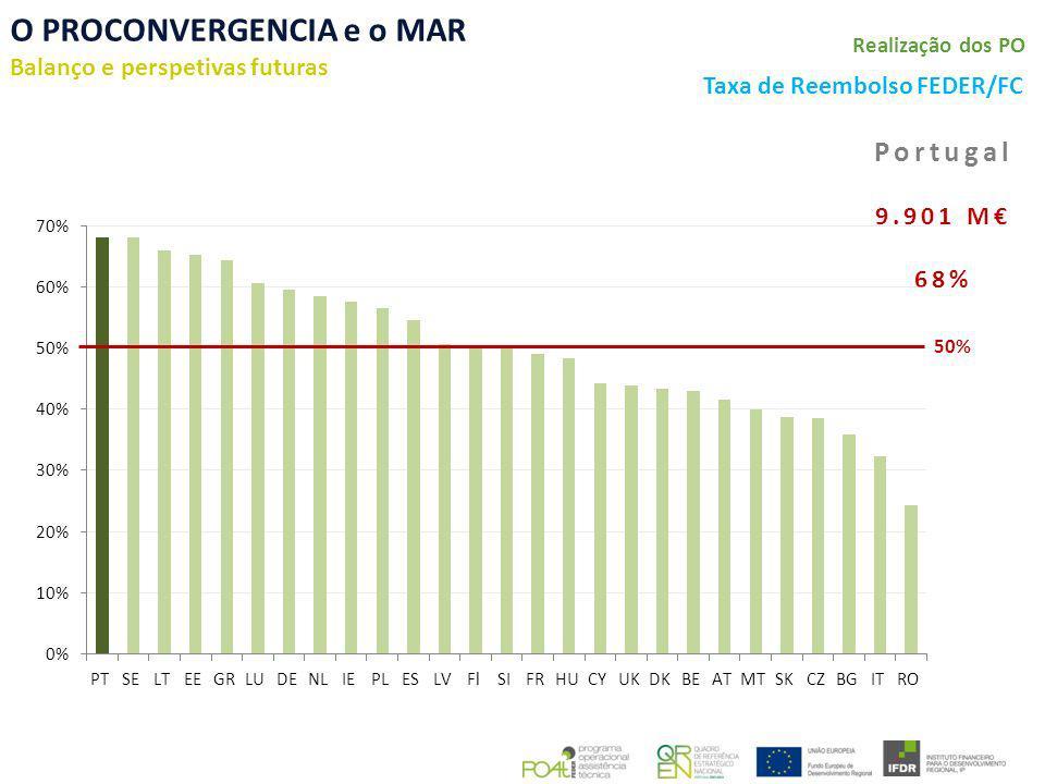 O PROCONVERGENCIA e o MAR Balanço e perspetivas futuras Taxa de Reembolso FEDER/FC Realização dos PO Portugal 9.901 M 68% 50%
