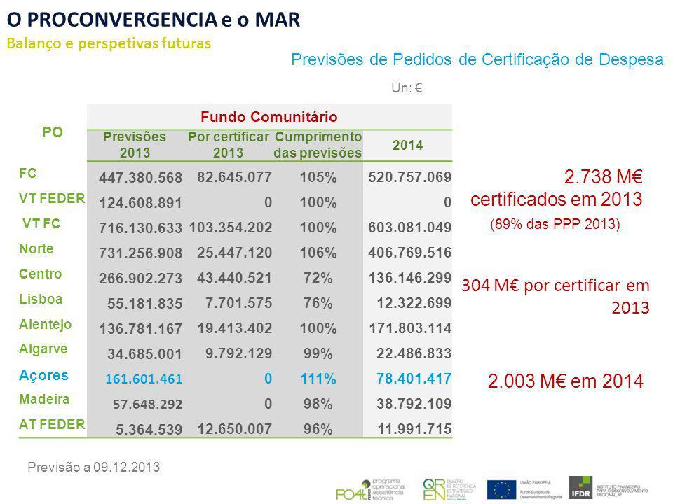 O PROCONVERGENCIA e o MAR Balanço e perspetivas futuras Previsões de Pedidos de Certificação de Despesa 2.738 M certificados em 2013 (89% das PPP 2013) 2.003 M em 2014 Previsão a 09.12.2013 Un: 304 M por certificar em 2013 PO Fundo Comunitário Previsões 2013 Por certificar 2013 Cumprimento das previsões 2014 FC 447.380.56882.645.077105%520.757.069 VT FEDER 124.608.8910100%0 VT FC 716.130.633103.354.202100%603.081.049 Norte 731.256.90825.447.120106%406.769.516 Centro 266.902.27343.440.52172%136.146.299 Lisboa 55.181.8357.701.57576%12.322.699 Alentejo 136.781.16719.413.402100%171.803.114 Algarve 34.685.0019.792.12999%22.486.833 Açores 161.601.461 0111%78.401.417 Madeira 57.648.292 098%38.792.109 AT FEDER 5.364.53912.650.00796%11.991.715