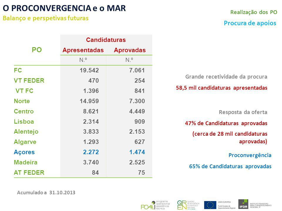 O PROCONVERGENCIA e o MAR Balanço e perspetivas futuras Meta n+2 Alcance da Meta PO a 31.12.2013 a 31.12.2014 a 31.12.2015 FC 109% 82%62% VT FEDER 130%109%86% VT FC 111%86%64% Norte 124%98%73% Centro 120%93%70% Lisboa 128%99%74% Alentejo 108%82%60% Algarve 92%80%68% Açores 140%108%81% Madeira 103%89%74% AT FEDER 70%56%42% 92% 70% Acumulado a 09.12.2013