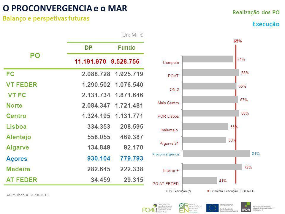 O PROCONVERGENCIA e o MAR Balanço e perspetivas futuras PO DPFundo 11.191.9709.528.756 FC 2.088.7281.925.719 VT FEDER 1.290.5021.076.540 VT FC 2.131.7341.871.646 Norte 2.084.3471.721.481 Centro 1.324.1951.131.771 Lisboa 334.353208.595 Alentejo 556.055469.387 Algarve134.84992.170 Açores 930.104779.793 Madeira282.645222.338 AT FEDER34.45929.315 Execução Un: Mil Realização dos PO Acumulado a 31.10.2013 65% Proconvergência