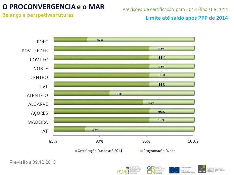O PROCONVERGENCIA e o MAR Balanço e perspetivas futuras Previsão a 09.12.2013 Previsões de certificação para 2013 (finais) e 2014 Limite até saldo após PPP de 2014