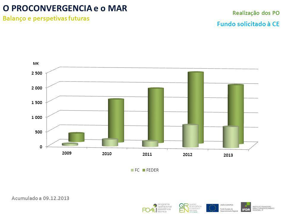 O PROCONVERGENCIA e o MAR Balanço e perspetivas futuras Fundo solicitado à CE Realização dos PO Acumulado a 09.12.2013