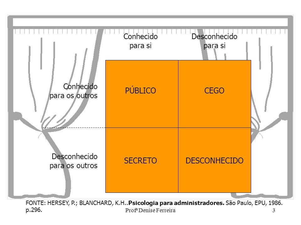 Profª Denise Ferreira3 Conhecido para si Desconhecido para si Desconhecido para os outros Conhecido para os outros PÚBLICO SECRETO CEGO DESCONHECIDO F