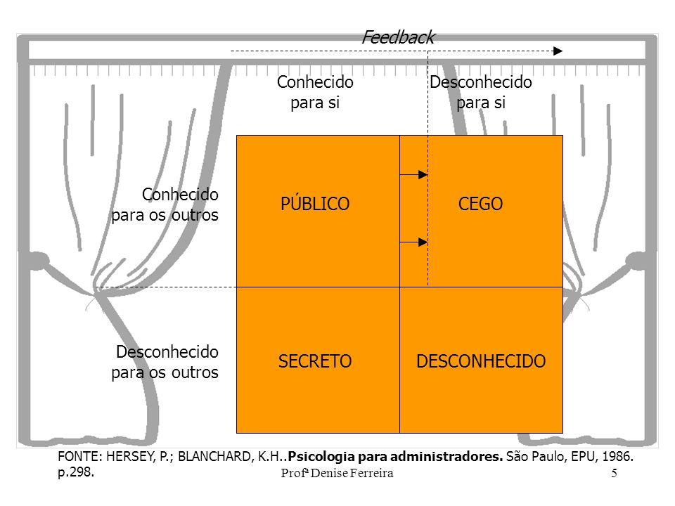 Profª Denise Ferreira5 Conhecido para si Desconhecido para si Desconhecido para os outros Conhecido para os outros PÚBLICO SECRETO CEGO DESCONHECIDO F