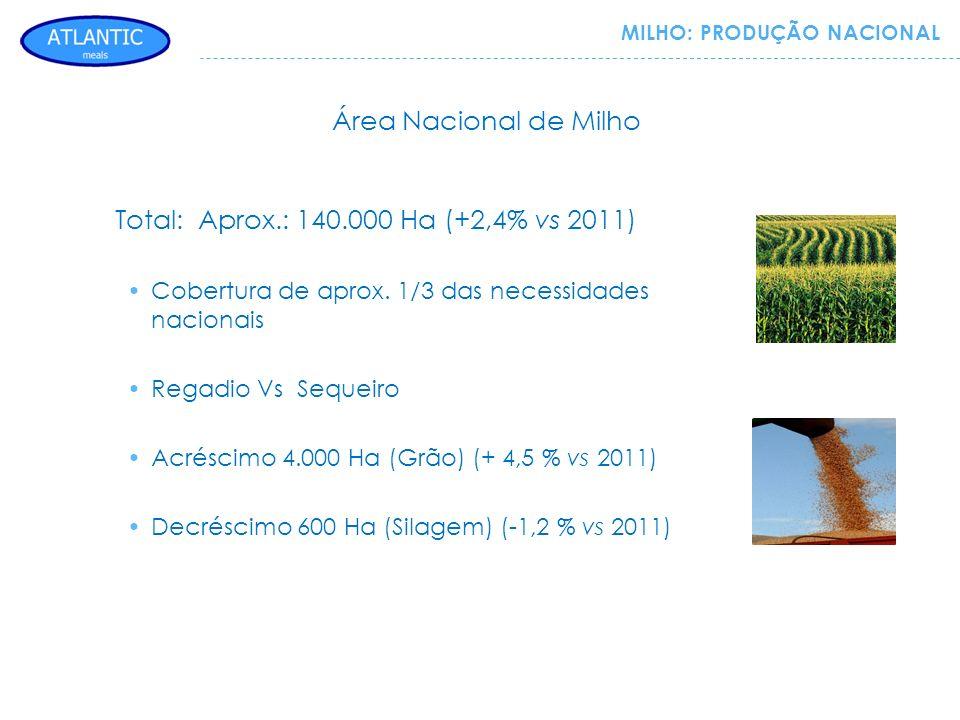 MILHO: PRODUÇÃO NACIONAL Total: Aprox.: 140.000 Ha (+2,4% vs 2011) Cobertura de aprox. 1/3 das necessidades nacionais Regadio Vs Sequeiro Acréscimo 4.