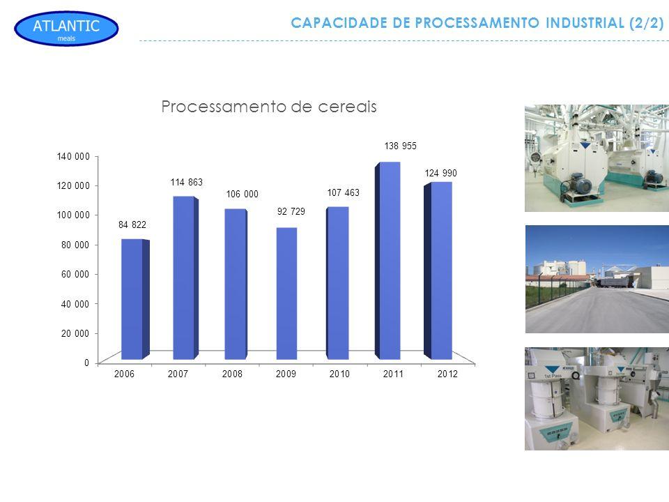 CAPACIDADE DE PROCESSAMENTO INDUSTRIAL (2/2) Processamento de cereais