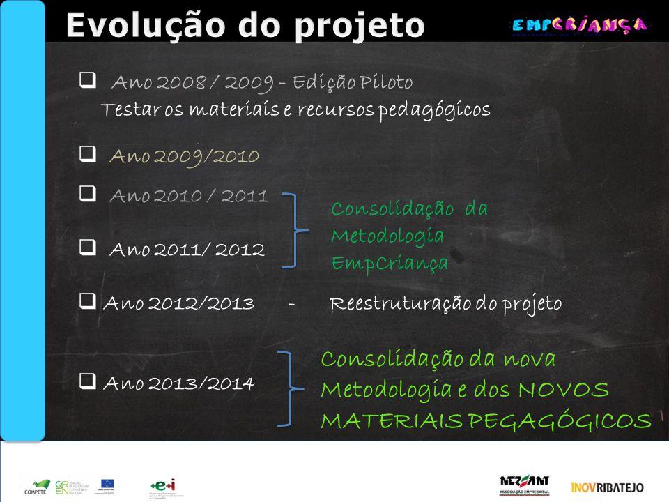 Apoio Ano 2008 / 2009 - Edição Piloto Testar os materiais e recursos pedagógicos Ano 2009/2010 Ano 2010 / 2011 Ano 2011/ 2012 Ano 2012/2013 - Reestrut