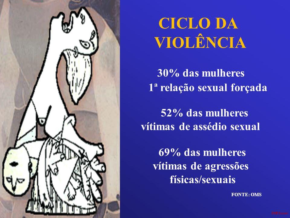 CICLO DA VIOLÊNCIA JHRTorres 30% das mulheres 1ª relação sexual forçada 52% das mulheres vítimas de assédio sexual 69% das mulheres vítimas de agressõ