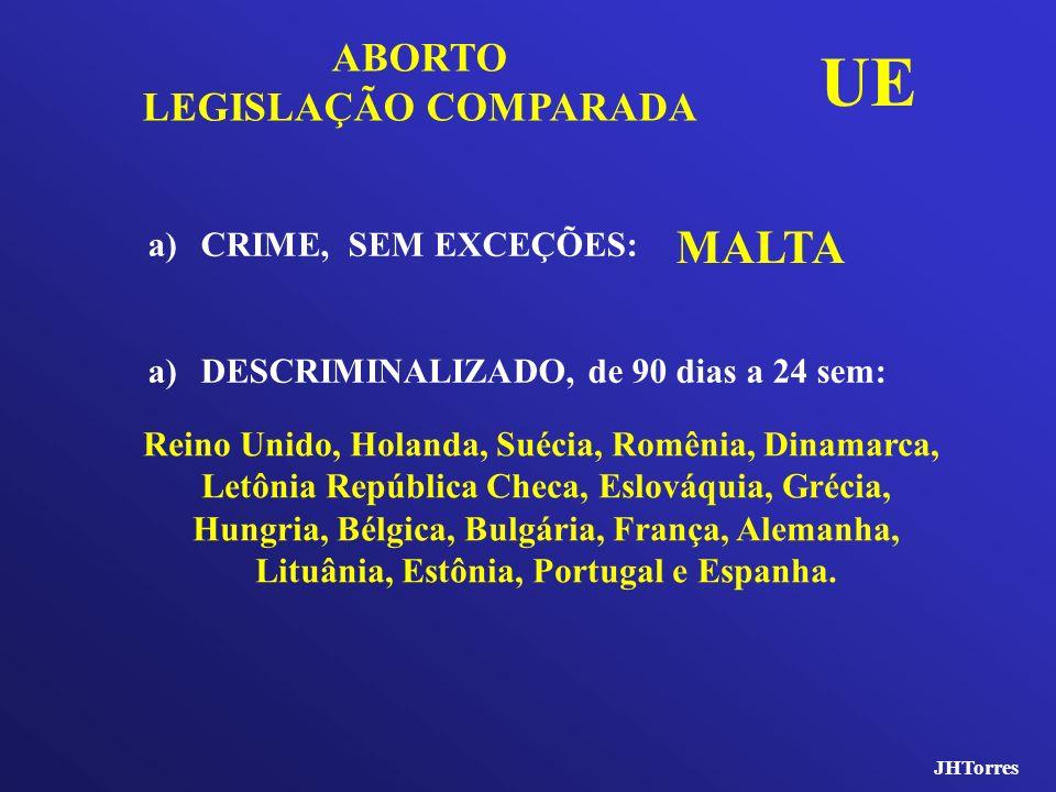 JHTorres a)CRIME, SEM EXCEÇÕES: a)DESCRIMINALIZADO, de 90 dias a 24 sem: ABORTO LEGISLAÇÃO COMPARADA MALTA Reino Unido, Holanda, Suécia, Romênia, Dina