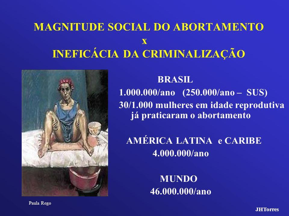 MAGNITUDE SOCIAL DO ABORTAMENTO x INEFICÁCIA DA CRIMINALIZAÇÃO BRASIL 1.000.000/ano (250.000/ano – SUS) 30/1.000 mulheres em idade reprodutiva já prat