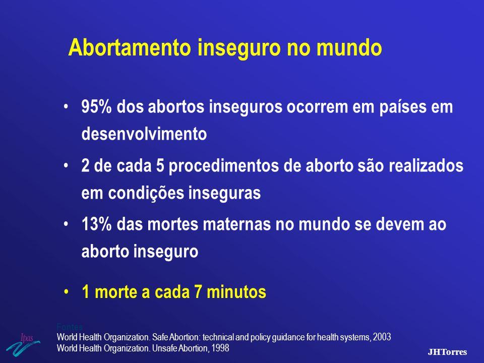 Abortamento inseguro no mundo 95% dos abortos inseguros ocorrem em países em desenvolvimento 2 de cada 5 procedimentos de aborto são realizados em con