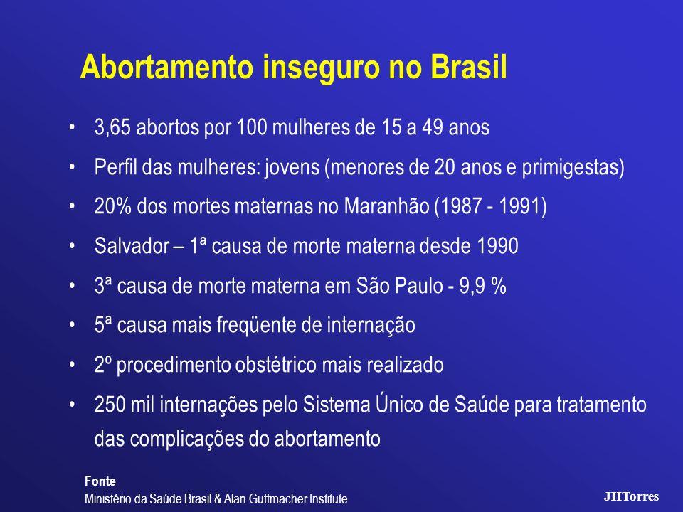 Abortamento inseguro no Brasil 3,65 abortos por 100 mulheres de 15 a 49 anos Perfil das mulheres: jovens (menores de 20 anos e primigestas) 20% dos mo