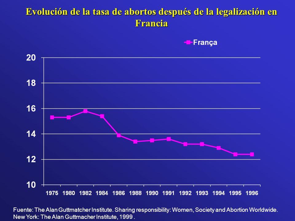 Evolución de la tasa de abortos después de la legalización en Francia Fuente: The Alan Guttmatcher Institute. Sharing responsibility: Women, Society a