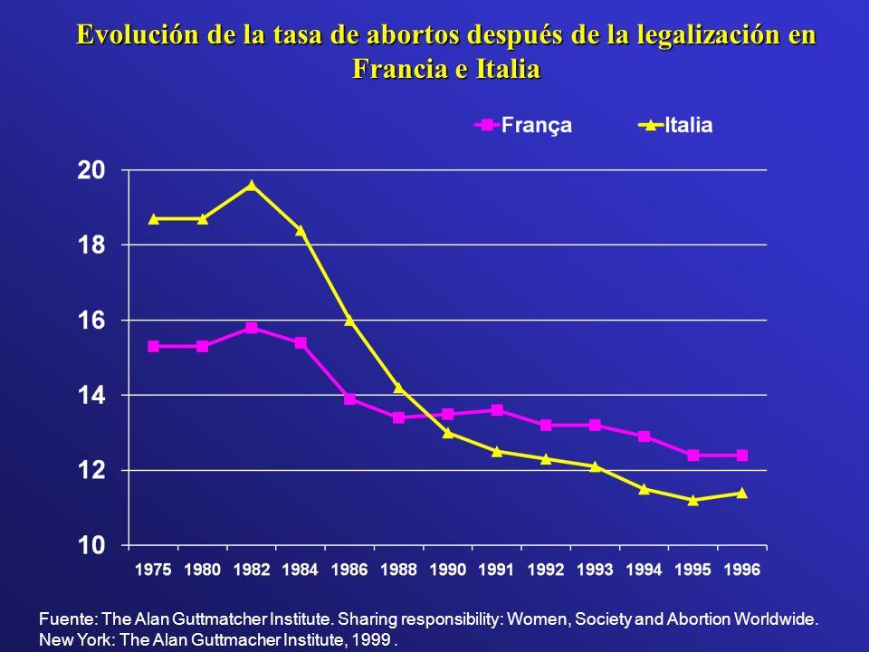 Evolución de la tasa de abortos después de la legalización en Francia e Italia Fuente: The Alan Guttmatcher Institute. Sharing responsibility: Women,