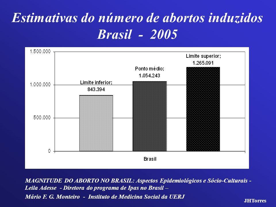 Estimativas do número de abortos induzidos Brasil - 2005 MAGNITUDE DO ABORTO NO BRASIL: Aspectos Epidemiológicos e Sócio-Culturais - Leila Adesse - Di