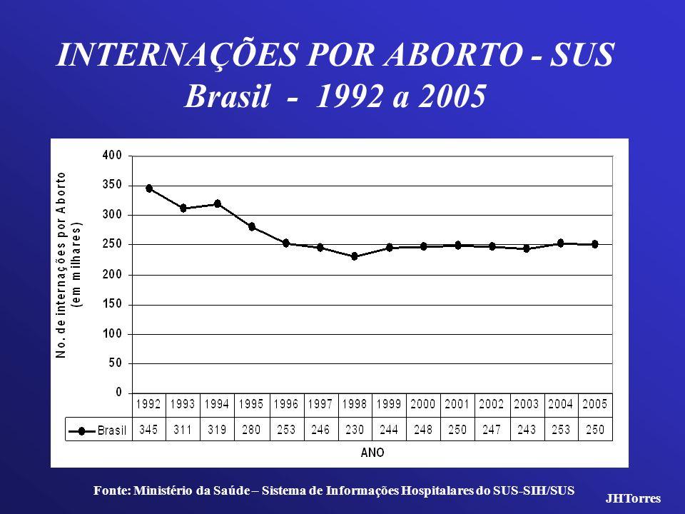 INTERNAÇÕES POR ABORTO - SUS Brasil - 1992 a 2005 Fonte: Ministério da Saúde – Sistema de Informações Hospitalares do SUS-SIH/SUS JHTorres