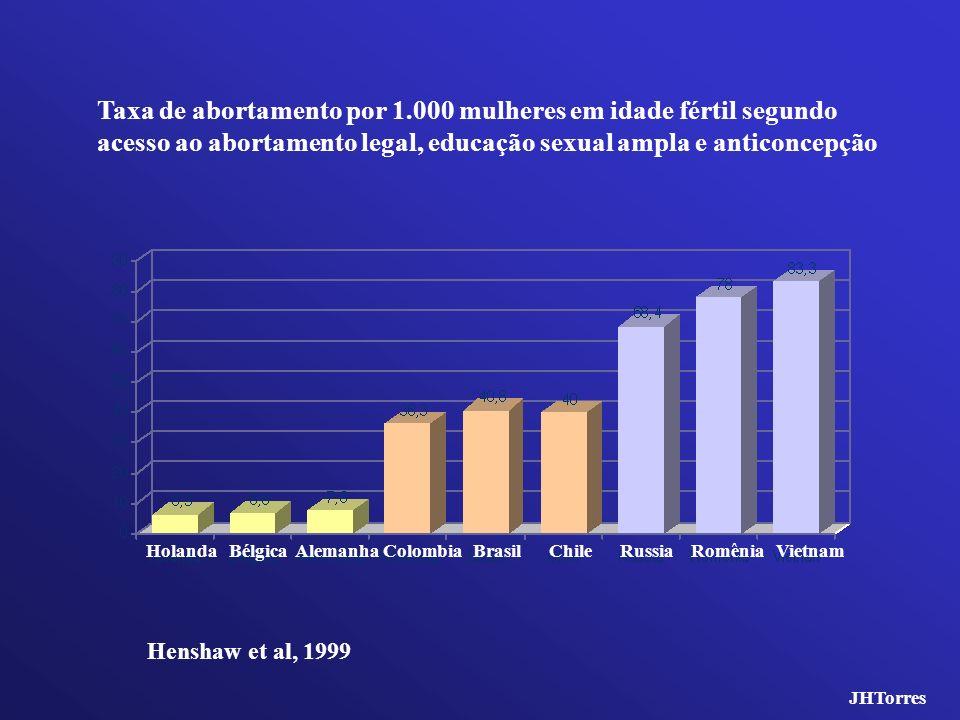 Taxa de abortamento por 1.000 mulheres em idade fértil segundo acesso ao abortamento legal, educação sexual ampla e anticoncepção Henshaw et al, 1999