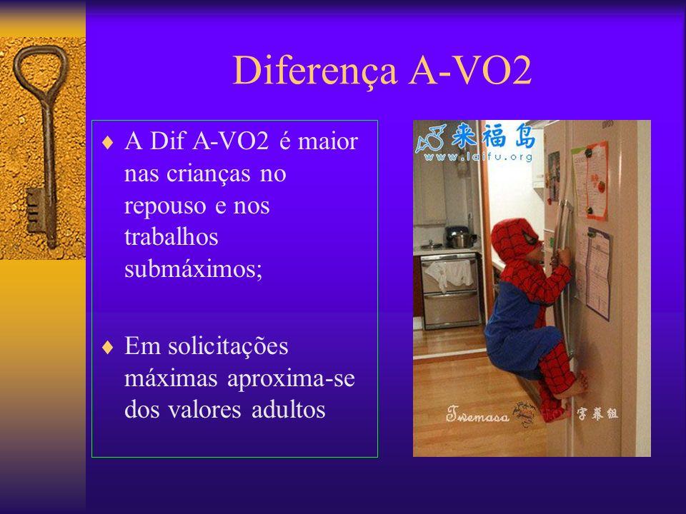 Diferença A-VO2 A Dif A-VO2 é maior nas crianças no repouso e nos trabalhos submáximos; Em solicitações máximas aproxima-se dos valores adultos