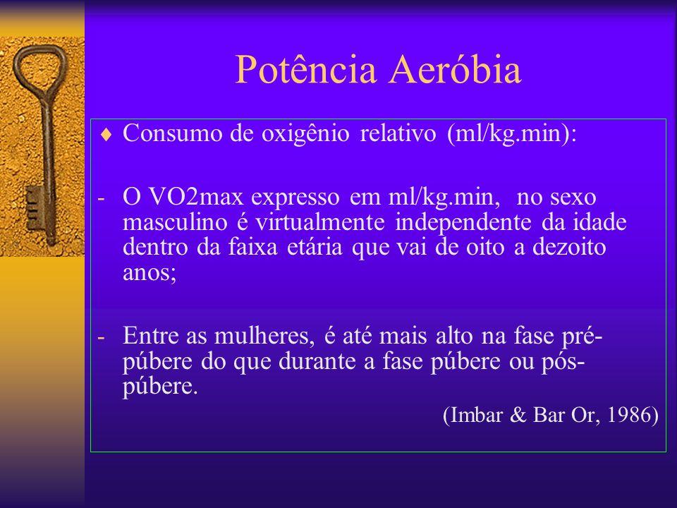 Potência Aeróbia Consumo de oxigênio relativo (ml/kg.min): - O VO2max expresso em ml/kg.min, no sexo masculino é virtualmente independente da idade de