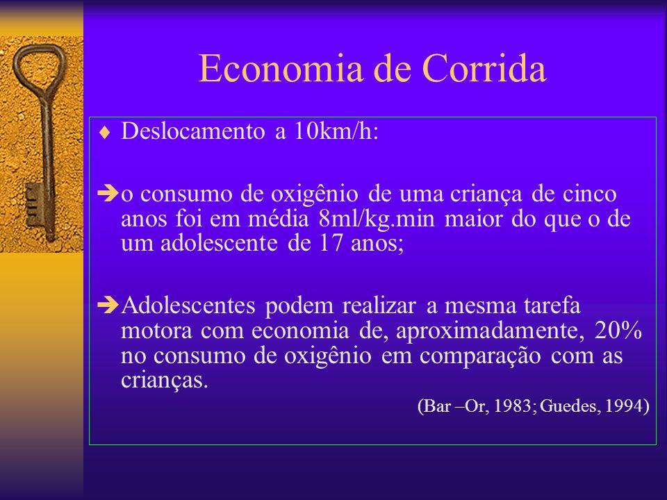 Economia de Corrida Deslocamento a 10km/h: o consumo de oxigênio de uma criança de cinco anos foi em média 8ml/kg.min maior do que o de um adolescente