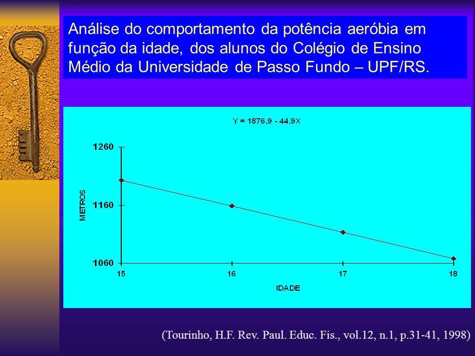Análise do comportamento da potência aeróbia em função da idade, dos alunos do Colégio de Ensino Médio da Universidade de Passo Fundo – UPF/RS. (Touri