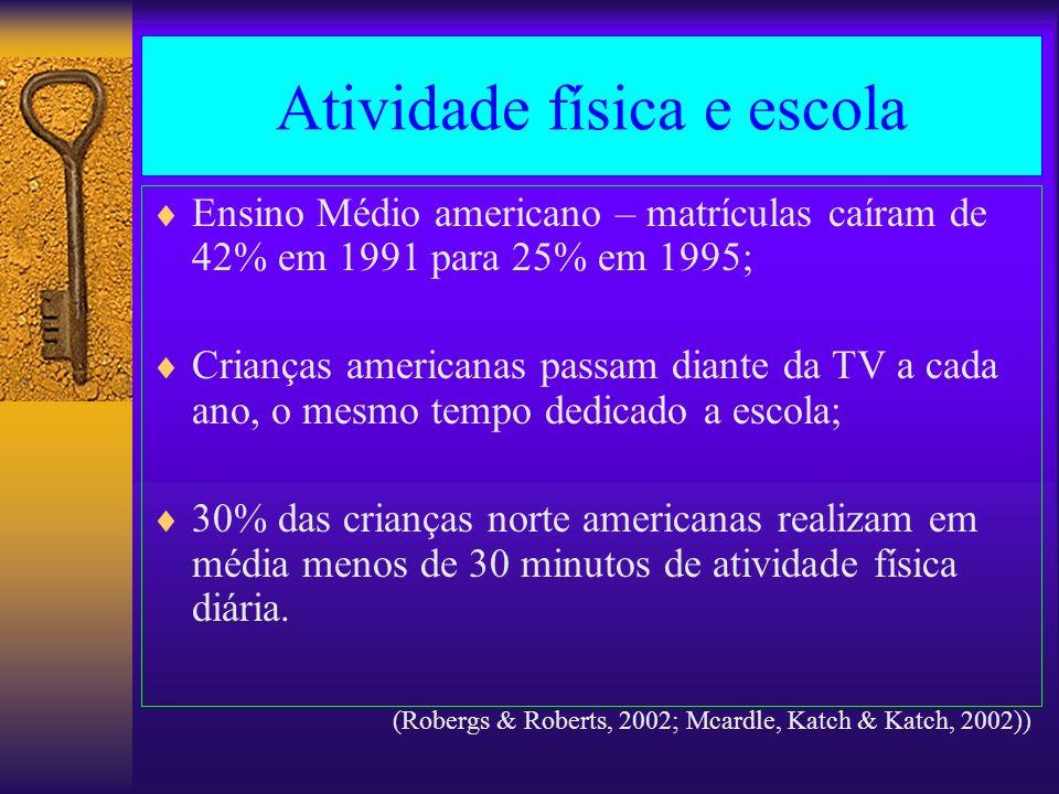 Atividade física e escola Ensino Médio americano – matrículas caíram de 42% em 1991 para 25% em 1995; Crianças americanas passam diante da TV a cada a