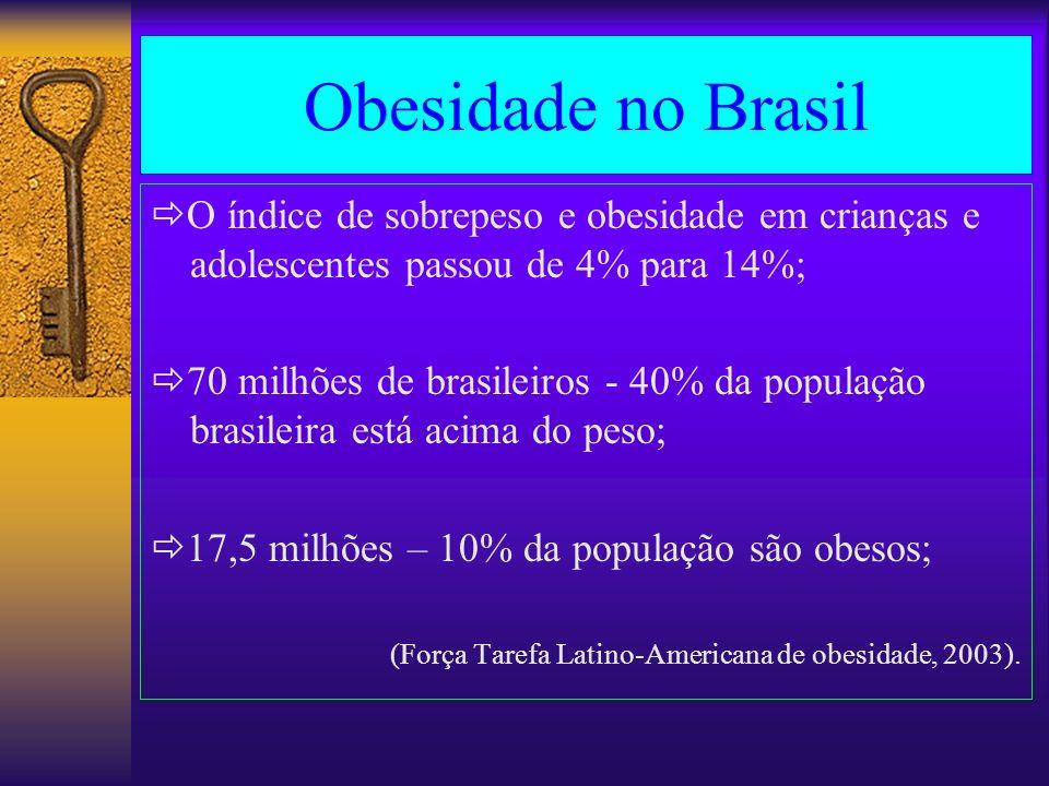 Obesidade no Brasil O índice de sobrepeso e obesidade em crianças e adolescentes passou de 4% para 14%; 70 milhões de brasileiros - 40% da população b