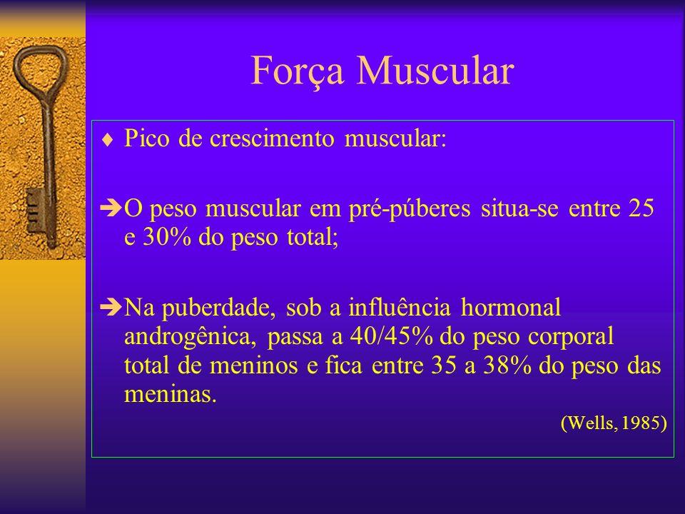 Força Muscular Pico de crescimento muscular: O peso muscular em pré-púberes situa-se entre 25 e 30% do peso total; Na puberdade, sob a influência horm