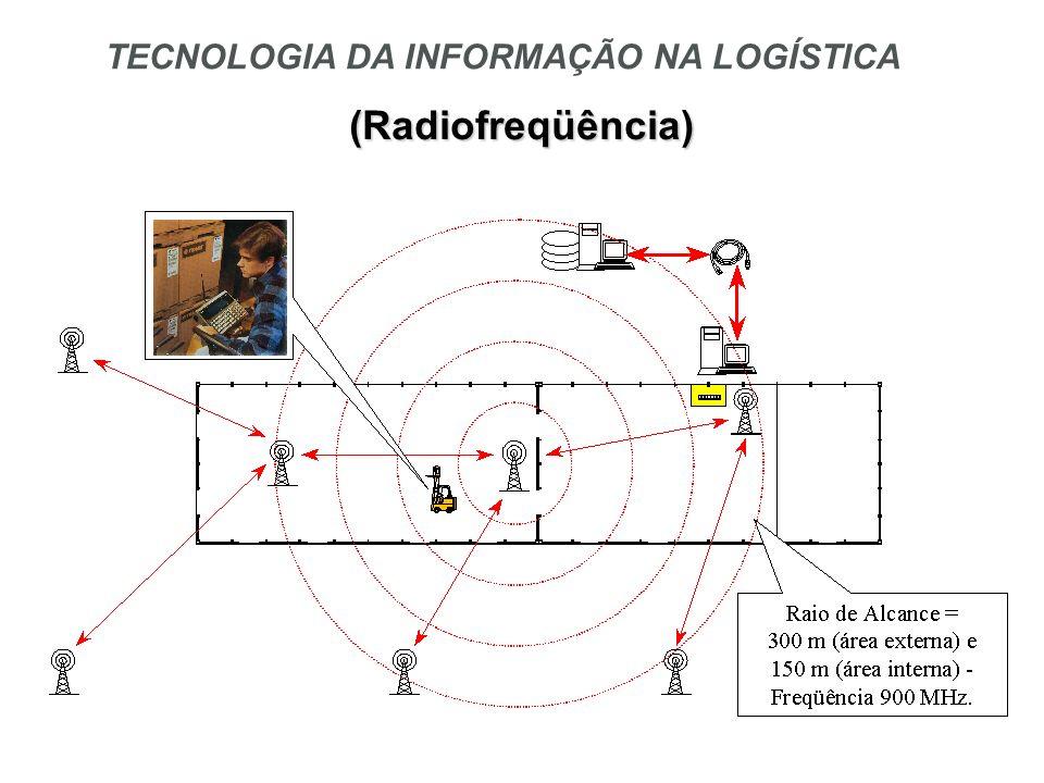 Princípio Básico: Deve ser aplicada somente quando viável Análise de Viabilidade - Quantitativa (Fatores Tangíveis) e - Qualitativa (Fatores Intangíveis) Fluxo de MateriaisFluxo de Informações TECNOLOGIA DA INFORMAÇÃO NA LOGÍSTICA