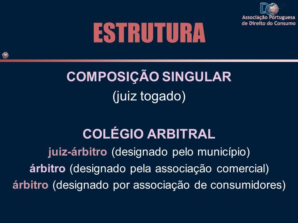 ESTRUTURA COMPOSIÇÃO SINGULAR (juiz togado) COLÉGIO ARBITRAL juiz-árbitro (designado pelo município) árbitro (designado pela associação comercial) árb