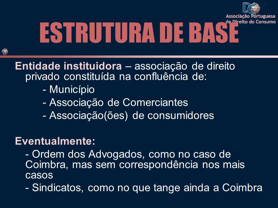 ESTRUTURA DE BASE Entidade instituidora – associação de direito privado constituída na confluência de: - Município - Associação de Comerciantes - Asso