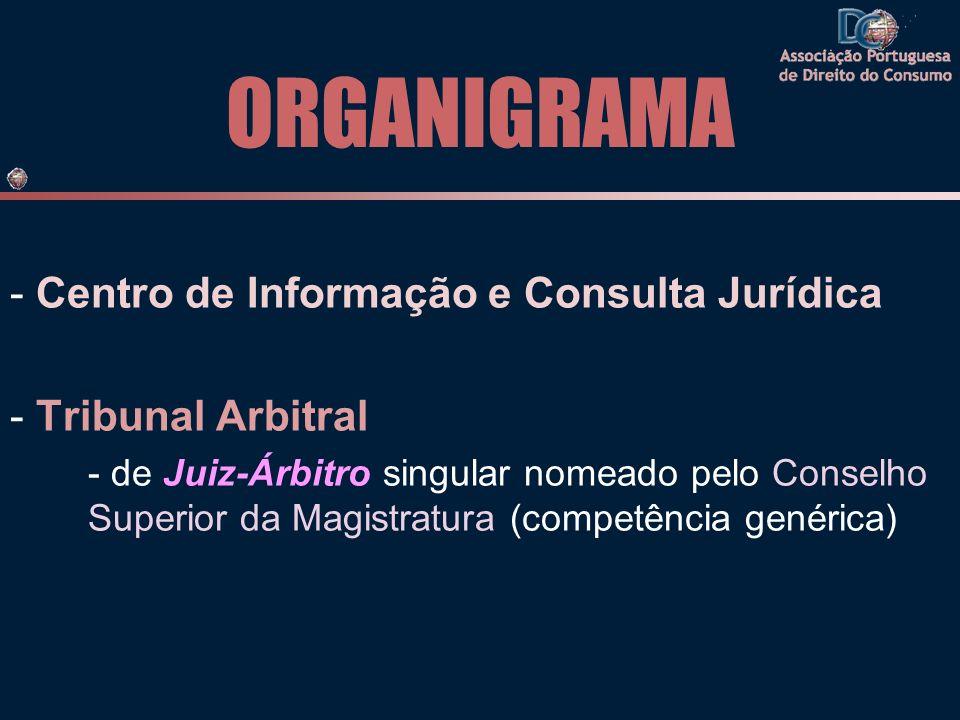 ORGANIGRAMA - Centro de Informação e Consulta Jurídica - Tribunal Arbitral - de Juiz-Árbitro singular nomeado pelo Conselho Superior da Magistratura (competência genérica)