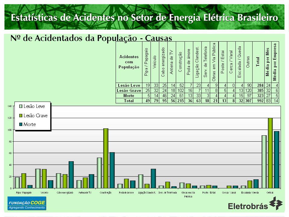Nº de Acidentados Fatais Típicos de Contratadas - Causas