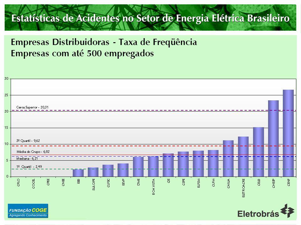 Empresas Distribuidoras - Taxa de Freqüência