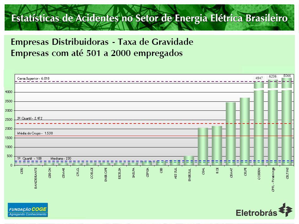 Empresas Distribuidoras - Taxa de Gravidade Empresas com até 500 empregados
