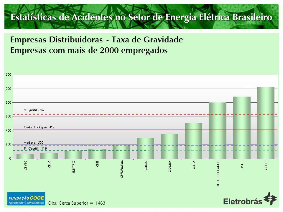 Empresas Distribuidoras - Taxa de Gravidade Empresas com até 501 a 2000 empregados 4947 6206 8066