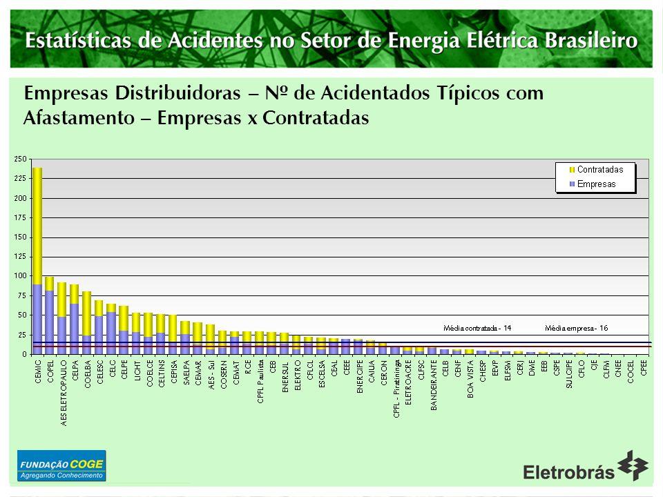 Empresas Distribuidoras - Taxa de Gravidade Empresas com mais de 2000 empregados Obs: Cerca Superior = 1463
