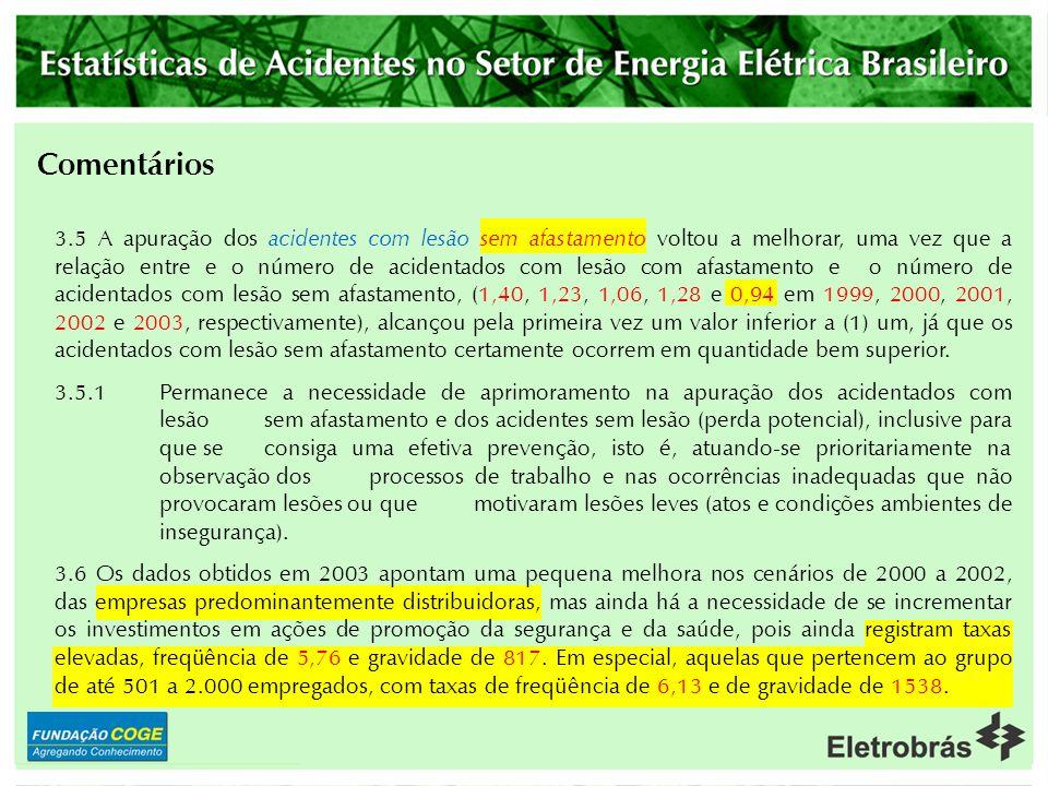 3 Evolução dos Acidentes 3.1Cumpre destacar que o Setor de Energia Elétrica registrou no ano de 2003 uma taxa de freqüência de 5,03. Este valor é infe