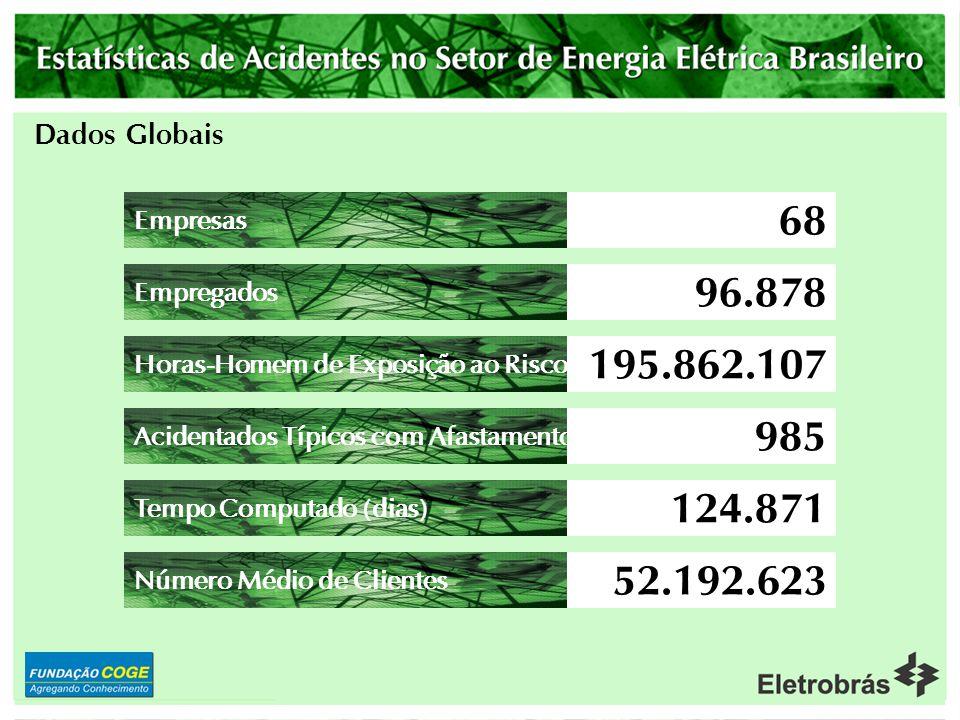 3 Evolução dos Acidentes 3.1Cumpre destacar que o Setor de Energia Elétrica registrou no ano de 2003 uma taxa de freqüência de 5,03.
