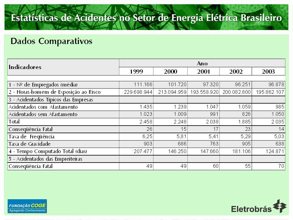 Empresas Distribuidoras – Nº de Acidentados Típicos com Afastamento – Empresas x Contratadas - Empresas com até 500 empregados