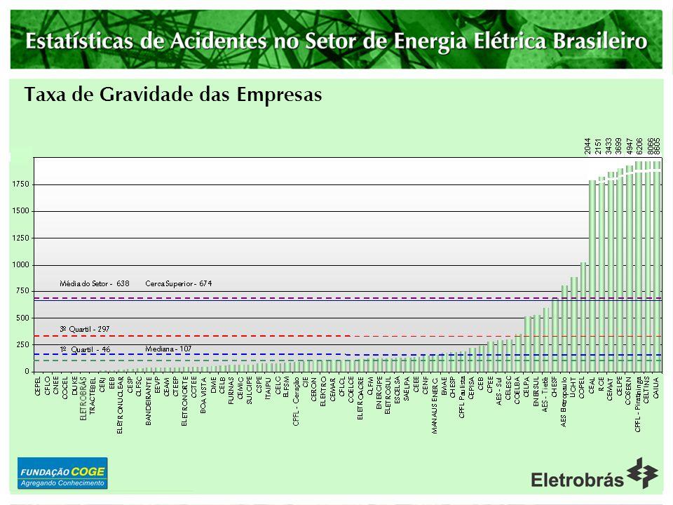 Dados do Brasil
