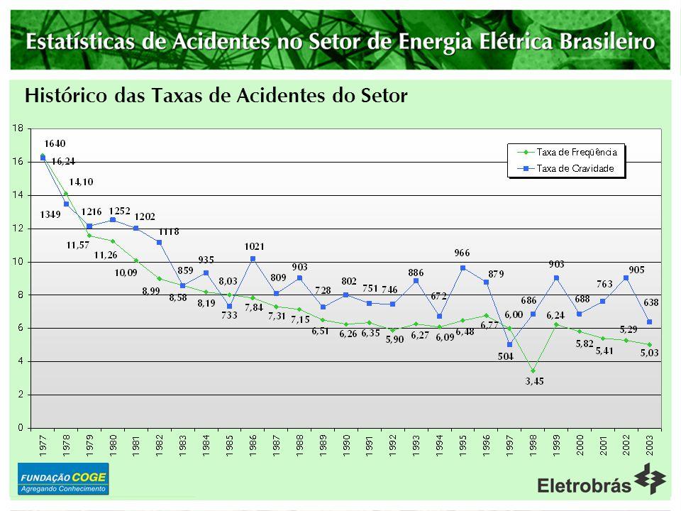 Distribuidoras – Nº de Acidentados Fatais Típicos das Empresas