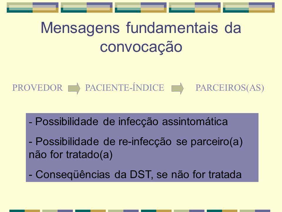 Mensagens fundamentais da convocação PROVEDORPACIENTE-ÍNDICEPARCEIROS(AS) - Possibilidade de infecção assintomática - Possibilidade de re-infecção se