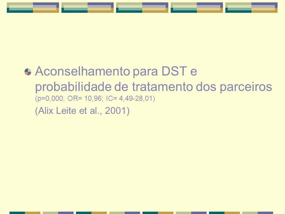 Aconselhamento para DST e probabilidade de tratamento dos parceiros (p=0,000; OR= 10,96; IC= 4,49-28,01) (Alix Leite et al., 2001)