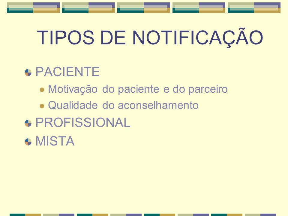 TIPOS DE NOTIFICAÇÃO PACIENTE Motivação do paciente e do parceiro Qualidade do aconselhamento PROFISSIONAL MISTA