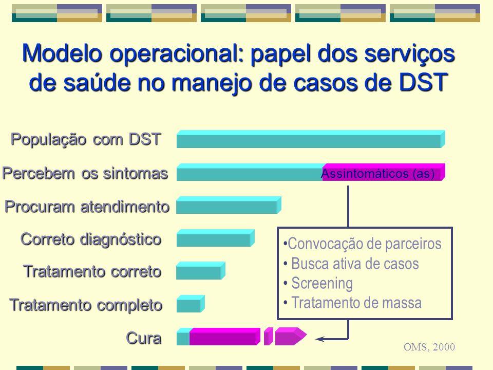 População com DST Percebem os sintomas Procuram atendimento Correto diagnóstico Tratamento correto Cura Tratamento completo Assintomáticos (as) Convoc