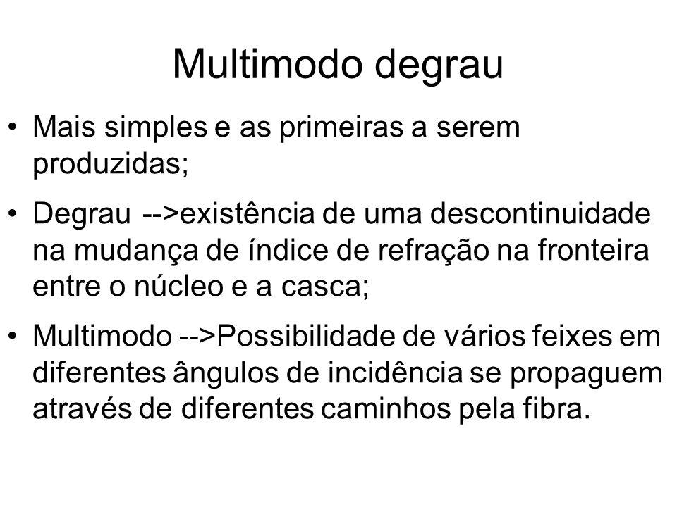 Multimodo degrau Mais simples e as primeiras a serem produzidas; Degrau-->existência de uma descontinuidade na mudança de índice de refração na fronte