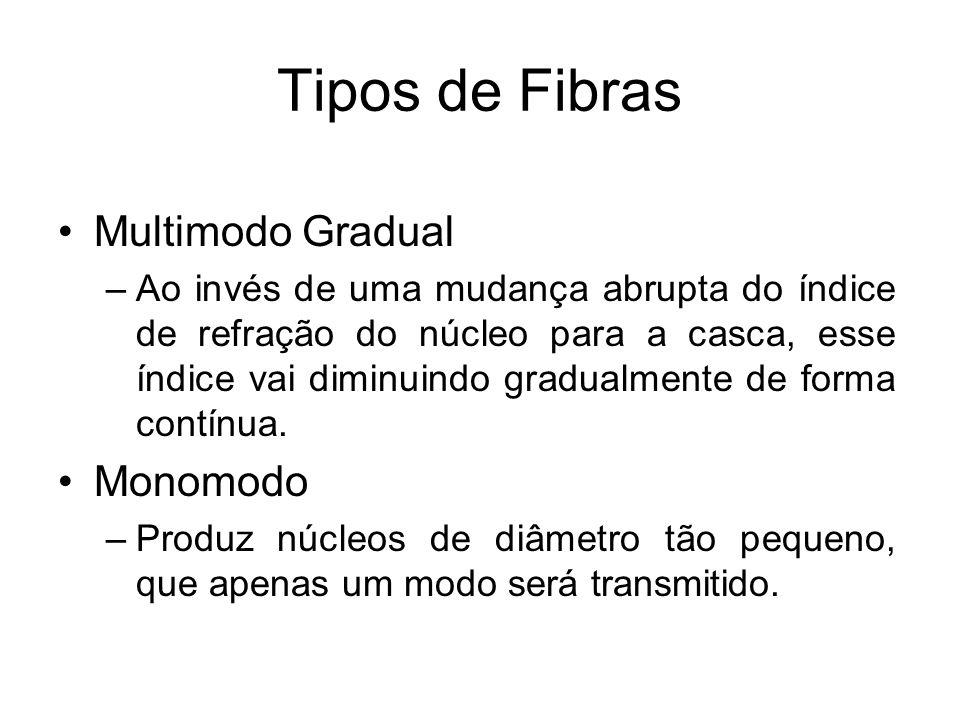 Tipos de Fibras Multimodo Gradual –Ao invés de uma mudança abrupta do índice de refração do núcleo para a casca, esse índice vai diminuindo gradualmen