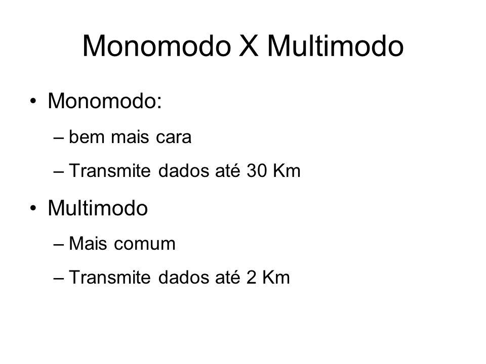 Monomodo X Multimodo Monomodo: –bem mais cara –Transmite dados até 30 Km Multimodo –Mais comum –Transmite dados até 2 Km